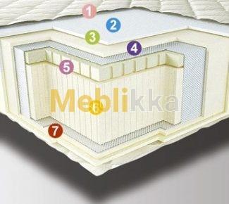 Ортопедический матрас DUO от Neolux.Интернет-магазин Meblikka.com.ua